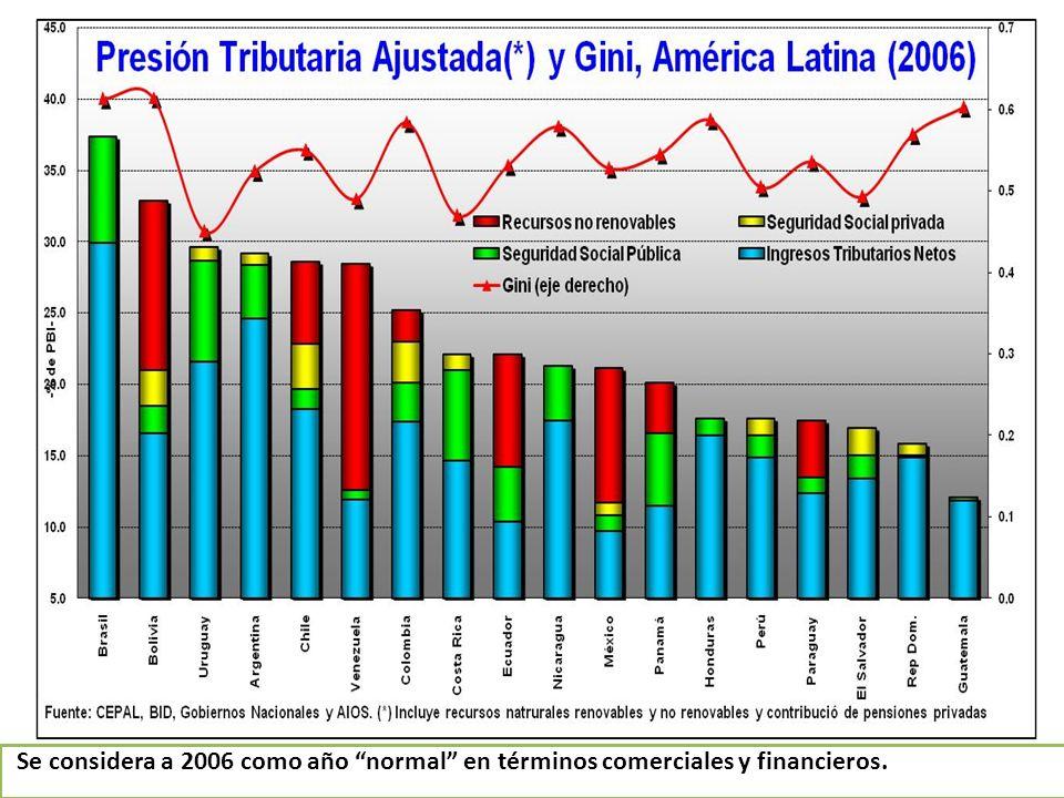 EL SALVADOR IVA PERSONALIZADO 1) Aumento de un punto de la tasa actual (a 14%) 2) Transferencia del 100% del rendimiento de la reforma del IVA a los 3 deciles más pobres Notas: 1) Año simulación: 2006; 2) Aumento recaudación IVA descontando la evasión, sin descontar el IVA compras de los sectores actualmente exonerados.