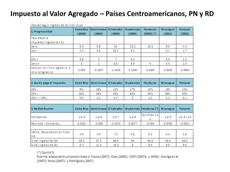 Impuesto al Valor Agregado – Países Centroamericanos, PN y RD (*) Quintil 5 Fuente: elaboración propia en base a Trejos (2007); Díaz (2008); ICEFI (20