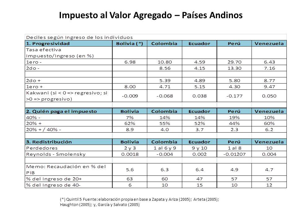 Impuesto al Valor Agregado – Países Andinos (*) Quintil 5 Fuente: elaboración propia en base a Zapata y Ariza (2005); Arteta (2005); Haughton (2005);