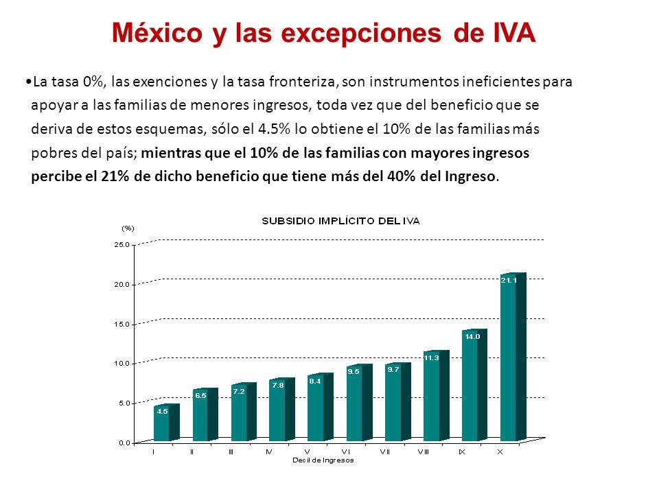 La tasa 0%, las exenciones y la tasa fronteriza, son instrumentos ineficientes para apoyar a las familias de menores ingresos, toda vez que del benefi