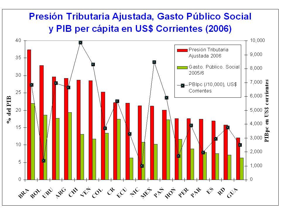 Impuesto al Valor Agregado – Países Centroamericanos, PN y RD (*) Quintil 5 Fuente: elaboración propia en base a Trejos (2007); Díaz (2008); ICEFI (2007a y 2009); Garriga et al (2007); Roca (2007); y Rodríguez (2007)