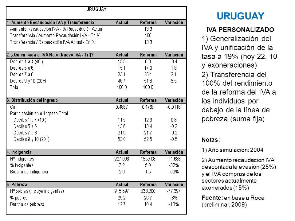 URUGUAY IVA PERSONALIZADO 1) Generalización del IVA y unificación de la tasa a 19% (hoy 22, 10 y exoneraciones) 2) Transferencia del 100% del rendimie