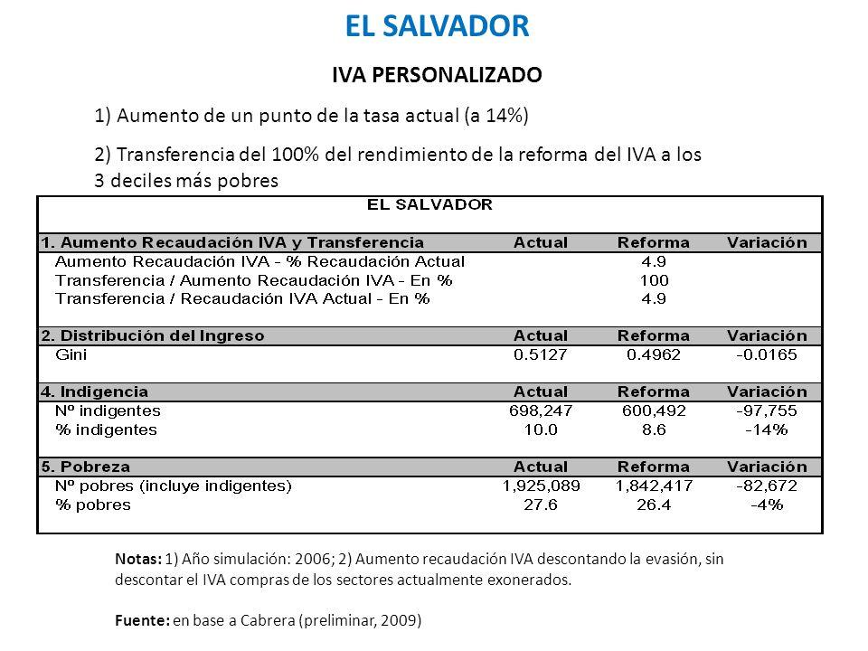 EL SALVADOR IVA PERSONALIZADO 1) Aumento de un punto de la tasa actual (a 14%) 2) Transferencia del 100% del rendimiento de la reforma del IVA a los 3