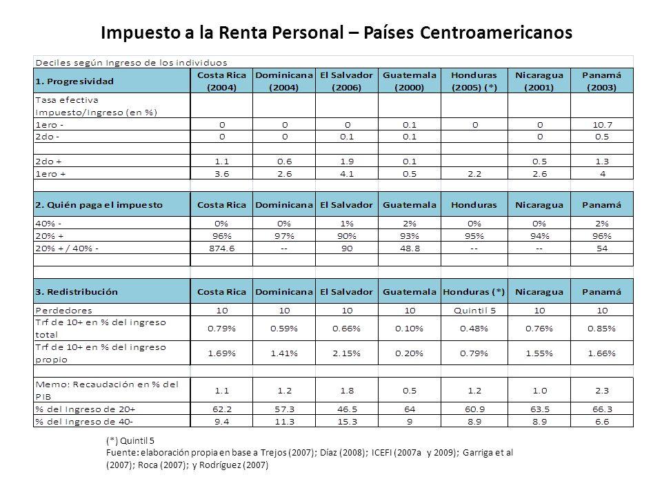 Impuesto a la Renta Personal – Países Centroamericanos (*) Quintil 5 Fuente: elaboración propia en base a Trejos (2007); Díaz (2008); ICEFI (2007a y 2