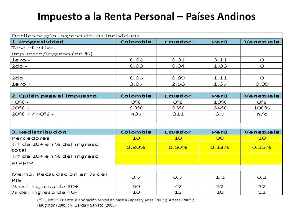 Impuesto a la Renta Personal – Países Andinos (*) Quintil 5 Fuente: elaboración propia en base a Zapata y Ariza (2005); Arteta (2005); Haughton (2005)