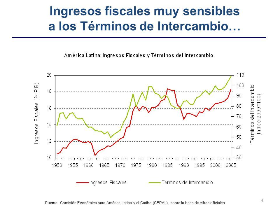 4 Fuente: Comisión Económica para América Latina y el Caribe (CEPAL), sobre la base de cifras oficiales. Ingresos fiscales muy sensibles a los Término