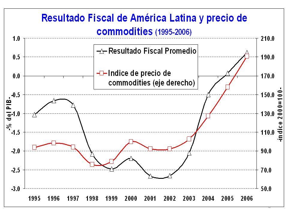 Impuesto a la Renta Personal – Países Centroamericanos (*) Quintil 5 Fuente: elaboración propia en base a Trejos (2007); Díaz (2008); ICEFI (2007a y 2009); Garriga et al (2007); Roca (2007); y Rodríguez (2007)