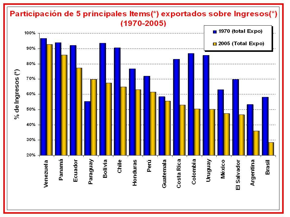 Impuesto a la Renta Personal – Países Andinos (*) Quintil 5 Fuente: elaboración propia en base a Zapata y Ariza (2005); Arteta (2005); Haughton (2005); y, García y Salvato (2005)