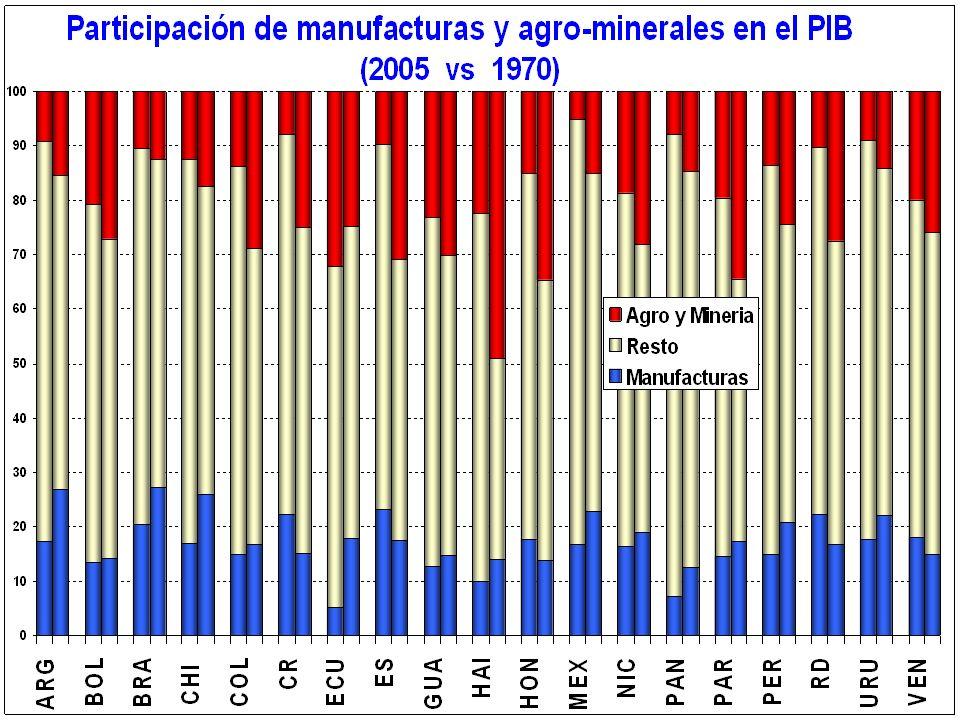 El costo directo de la eliminación de la Indigencia Peso de la eliminación de Indigencia sobre la Recaudación Total Costa Rica2.9% El Salvador11.9% Guatemala24.1% Honduras54.6% Nicaragua45.2% Panamá7.5% República Dominicana15.8% Cálculos propios