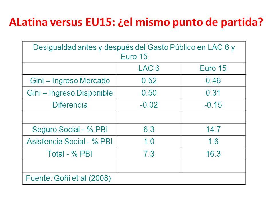 ALatina versus EU15: ¿el mismo punto de partida? Desigualdad antes y después del Gasto Público en LAC 6 y Euro 15 LAC 6Euro 15 Gini – Ingreso Mercado0