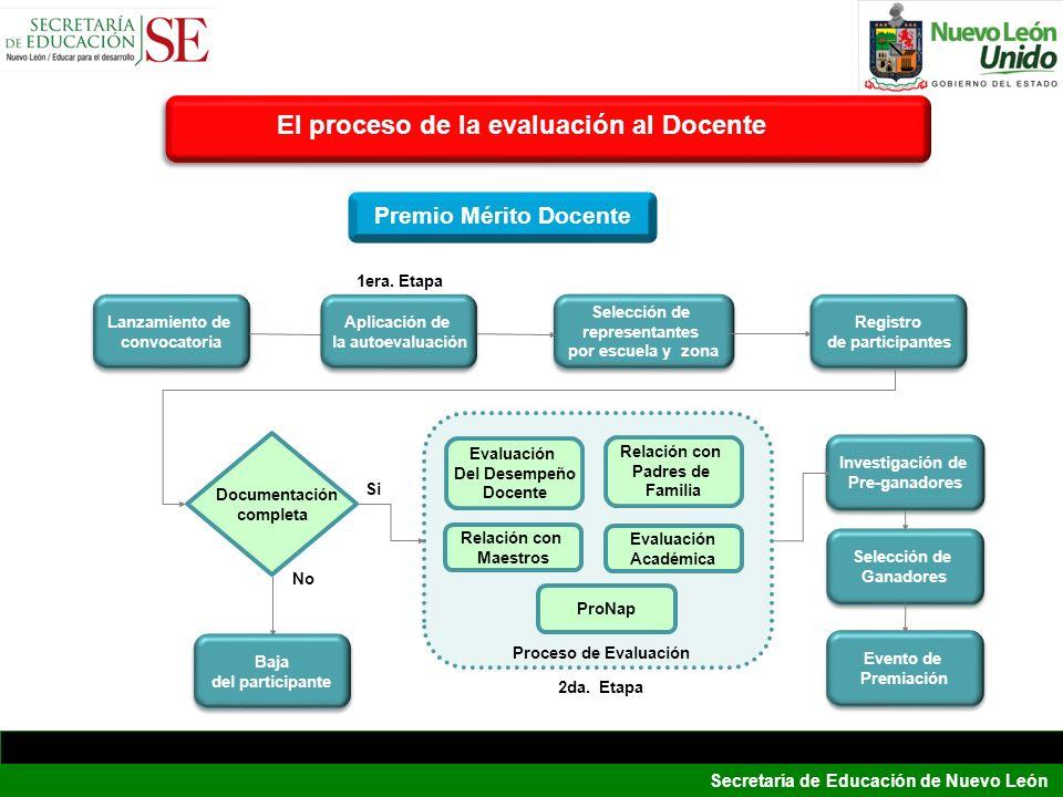 Secretaría de Educación de Nuevo León El proceso de la evaluación al Docente Lanzamiento de convocatoria Lanzamiento de convocatoria Selección de repr