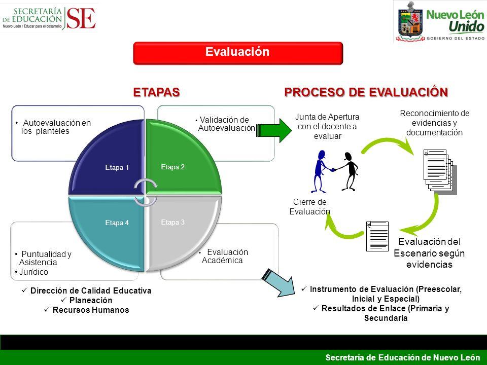 Secretaría de Educación de Nuevo León 28 Evaluación Académica Puntualidad y Asistencia Jurídico Validación de Autoevaluación Autoevaluación en los pla