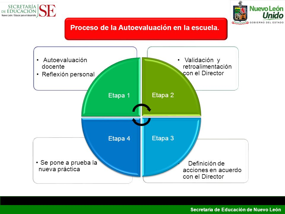 Secretaría de Educación de Nuevo León Definición de acciones en acuerdo con el Director Se pone a prueba la nueva práctica Validación y retroalimentac