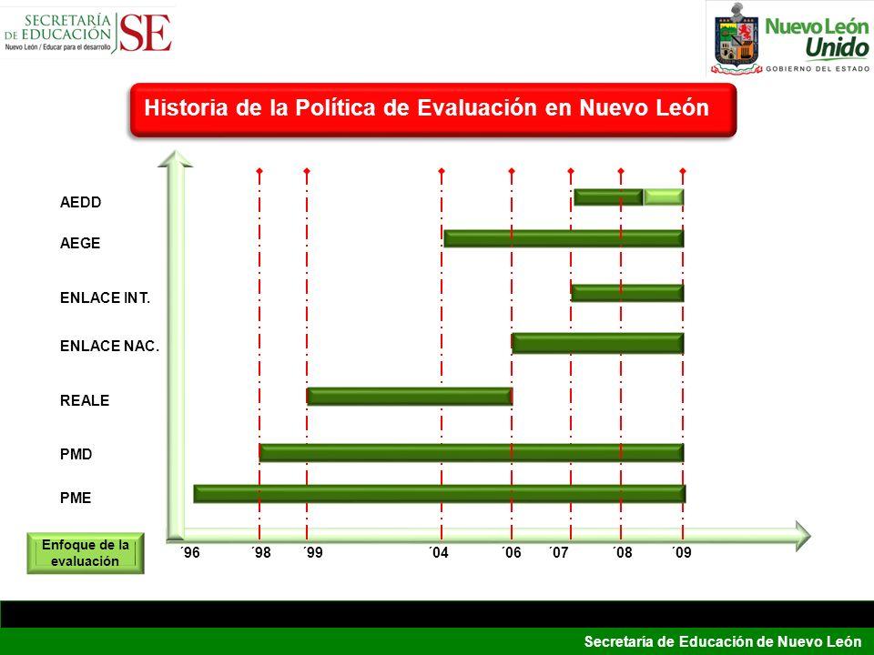 Secretaría de Educación de Nuevo León Enfoque de la evaluación Historia de la Política de Evaluación en Nuevo León ´96 ENLACE NAC. REALE ENLACE INT. A