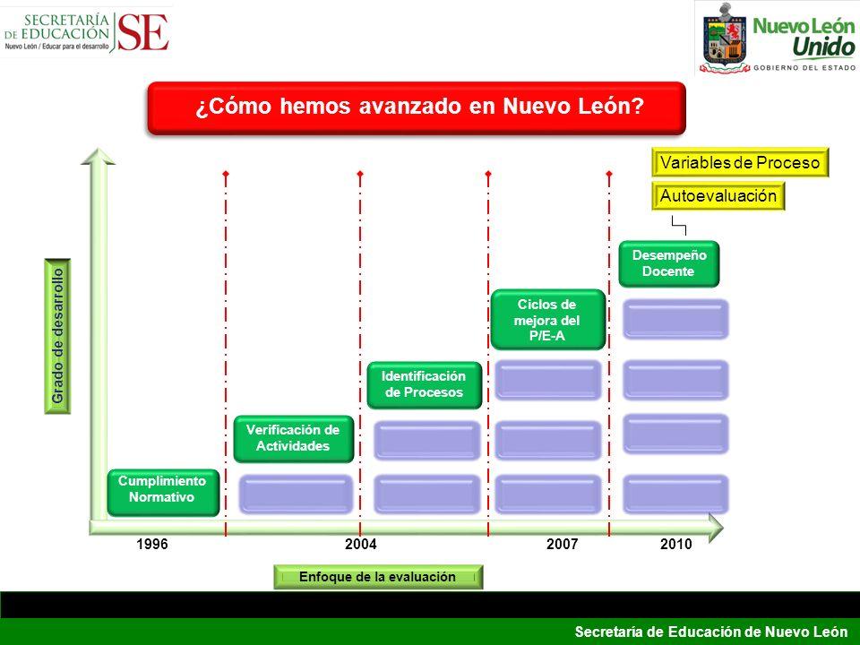 Secretaría de Educación de Nuevo León Cumplimiento Normativo Verificación de Actividades Identificación de Procesos Ciclos de mejora del P/E-A Desempe