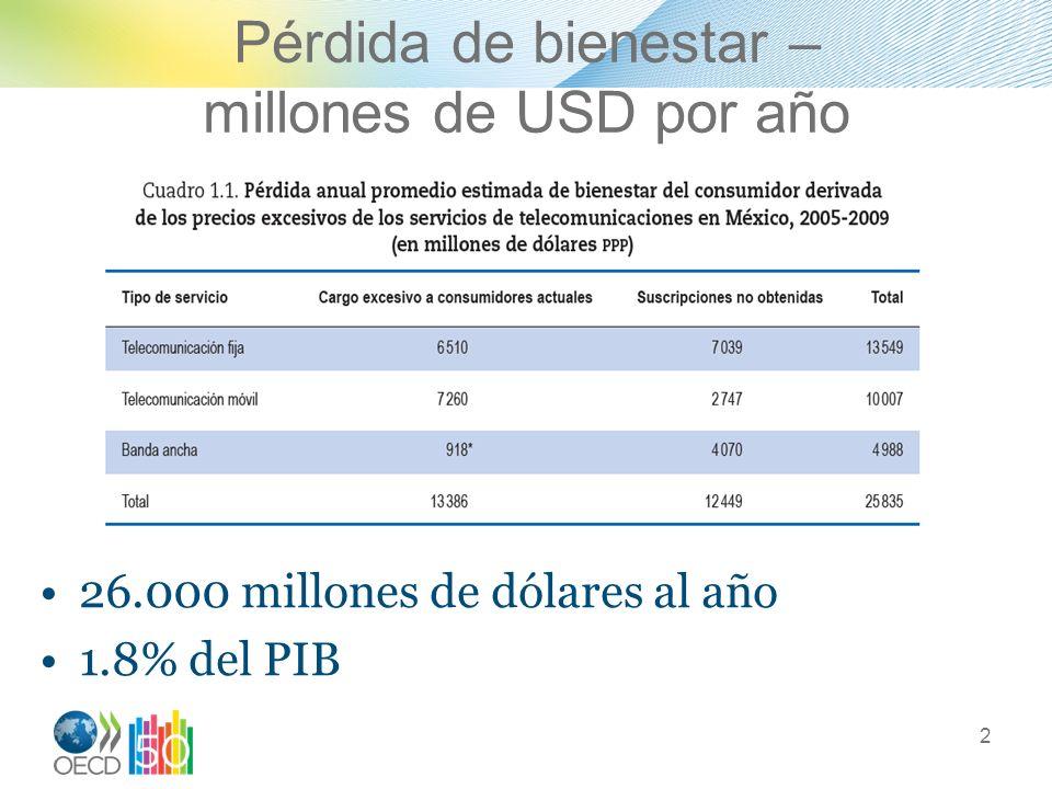 Pérdida de bienestar – millones de USD por año 26.000 millones de dólares al año 1.8% del PIB 2