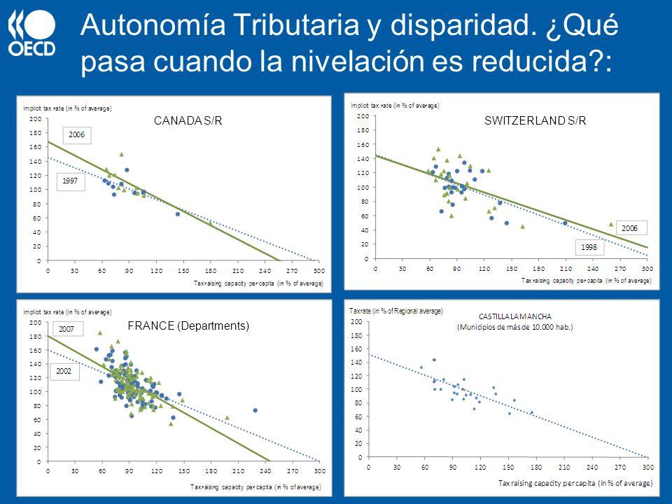 Autonomía Tributaria y disparidad. ¿Qué pasa cuando la nivelación es reducida?: CANADA S/RSWITZERLAND S/R FRANCE (Departments)