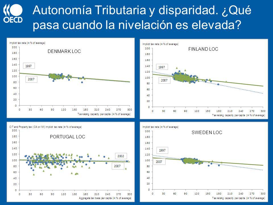Autonomía Tributaria y disparidad. ¿Qué pasa cuando la nivelación es elevada? SWEDEN LOC PORTUGAL LOC DENMARK LOC FINLAND LOC