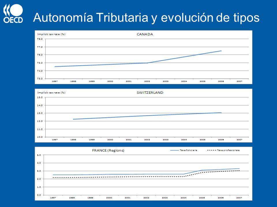 Autonomía Tributaria y evolución de tipos