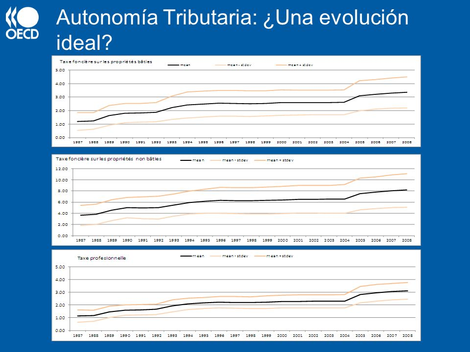 Autonomía Tributaria: ¿Una evolución ideal?