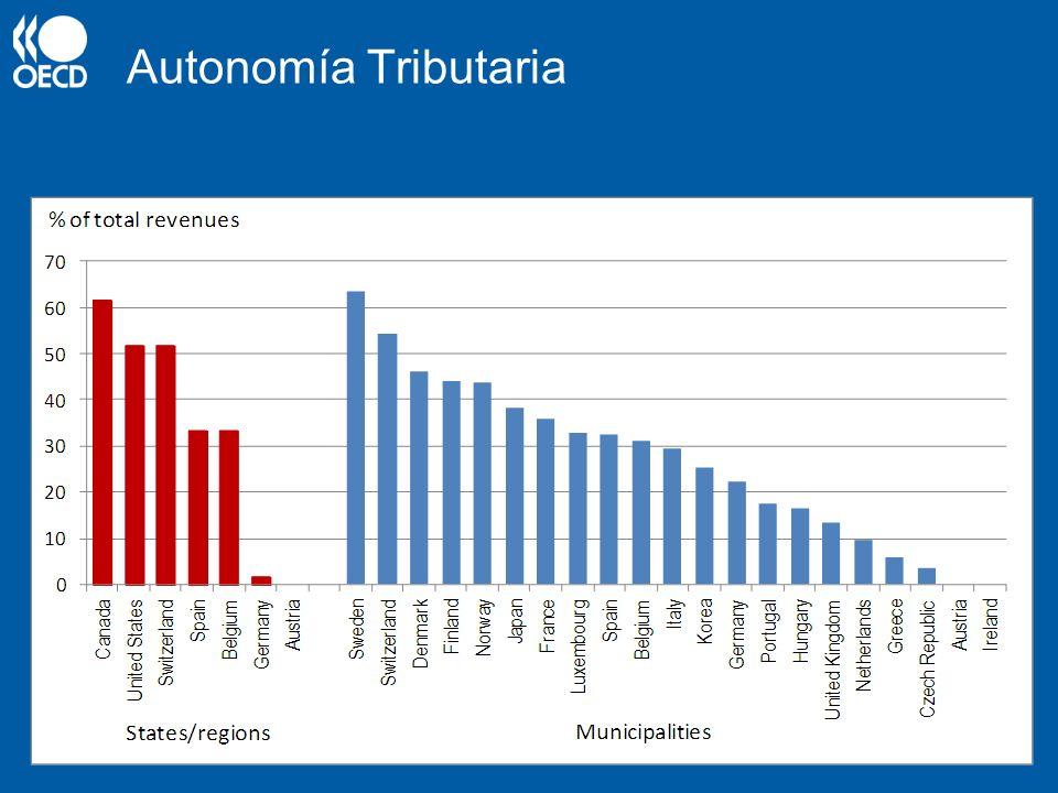Descentralización vs. Autonomía Tributaria