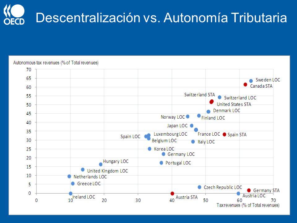 Estructura de la autonomía tributaria ideal Los Impuestos que favorecen el crecimiento a nivel subcentral deben ser los mismos que a nivel subcentral Sin embargo, ciertos requisitos adicionales: –Vínculo con servicios públicos –Bases no móviles –No redistributivos –No cíclicos –Bases uniformemente distribuidas