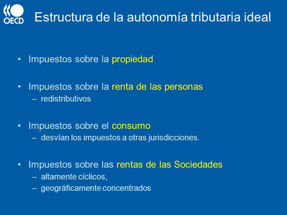 Estructura de la autonomía tributaria ideal Impuestos sobre la propiedad Impuestos sobre la renta de las personas –redistributivos Impuestos sobre el