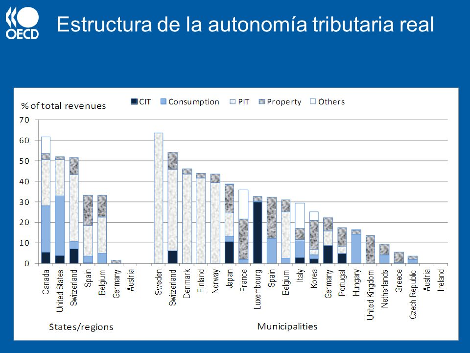 Ventajas y desventajas de la descentralización Fiscal Ventajas –Distribución de recursos más cercana a los gustos de los ciudadanos –Eficiencia.