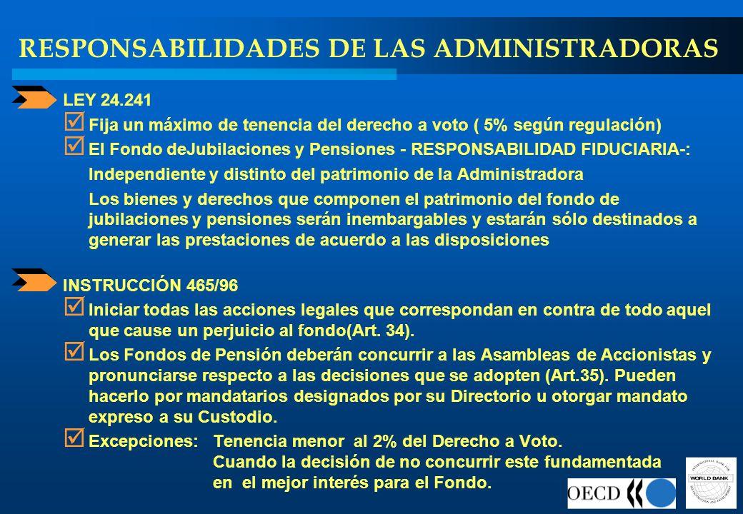 RESPONSABILIDADES DE LAS ADMINISTRADORAS LEY 24.241 Fija un máximo de tenencia del derecho a voto ( 5% según regulación) El Fondo deJubilaciones y Pen
