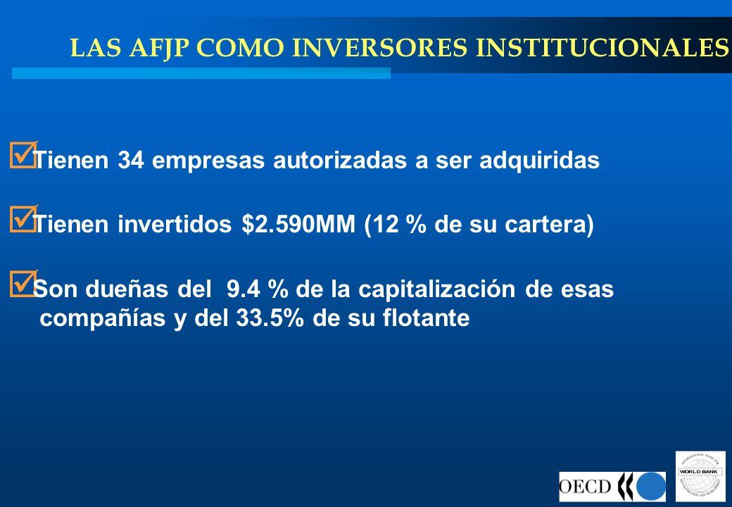 LAS AFJP COMO INVERSORES INSTITUCIONALES Tienen 34 empresas autorizadas a ser adquiridas Tienen invertidos $2.590MM (12 % de su cartera) Son dueñas de