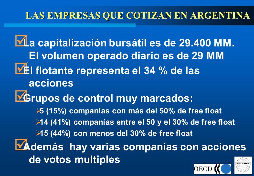 LAS EMPRESAS QUE COTIZAN EN ARGENTINA La capitalización bursátil es de 29.400 MM. El volumen operado diario es de 29 MM El flotante representa el 34 %