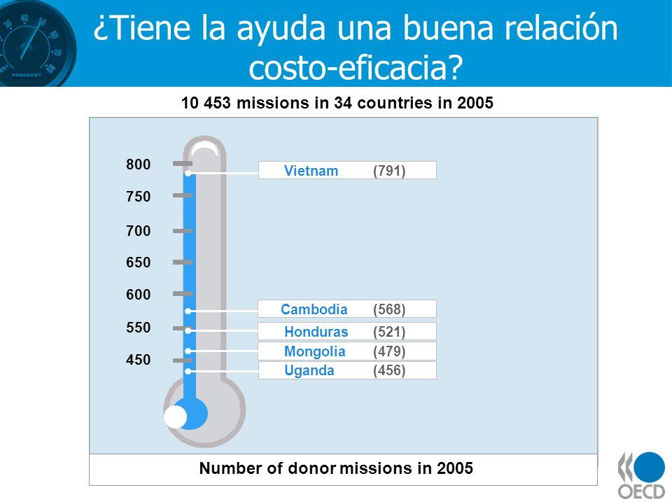 ¿Tiene la ayuda una buena relación costo-eficacia? 800 750 700 650 600 550 450 Vietnam(791) Cambodia(568) Honduras(521) Mongolia(479) Uganda(456) 10 4