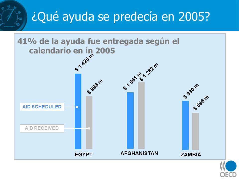 ¿Qué ayuda se predecía en 2005? 41% de la ayuda fue entregada según el calendario en in 2005 EGYPT AID SCHEDULED AID RECEIVED $ 1 420 m $ 998 m AFGHAN