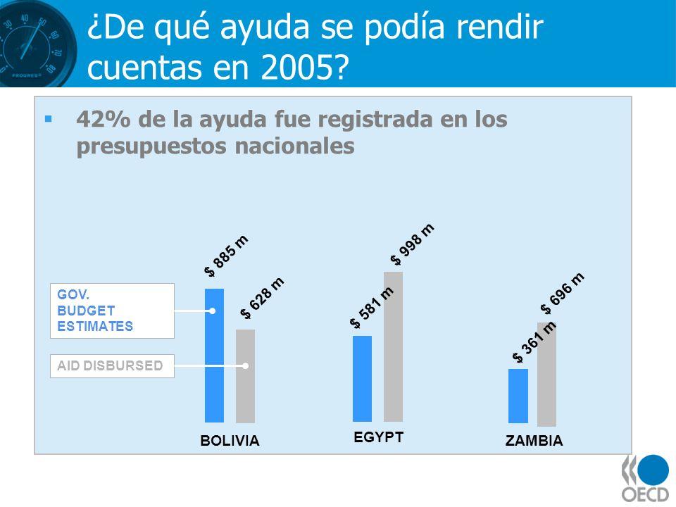 ¿De qué ayuda se podía rendir cuentas en 2005? 42% de la ayuda fue registrada en los presupuestos nacionales GOV. BUDGET ESTIMATES AID DISBURSED EGYPT