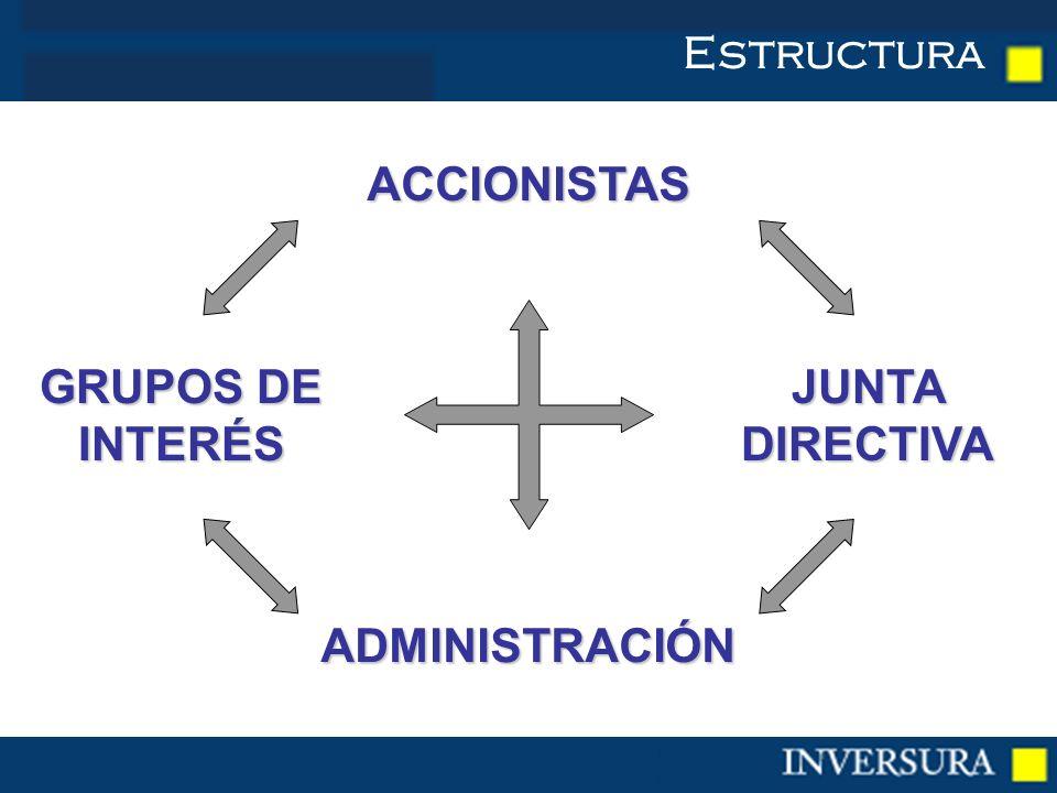 Estructura JUNTA DIRECTIVA GRUPOS DE INTERÉS ACCIONISTAS ADMINISTRACIÓN