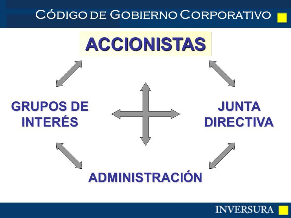 Código de Gobierno Corporativo JUNTA DIRECTIVA GRUPOS DE INTERÉS ACCIONISTAS ADMINISTRACIÓN