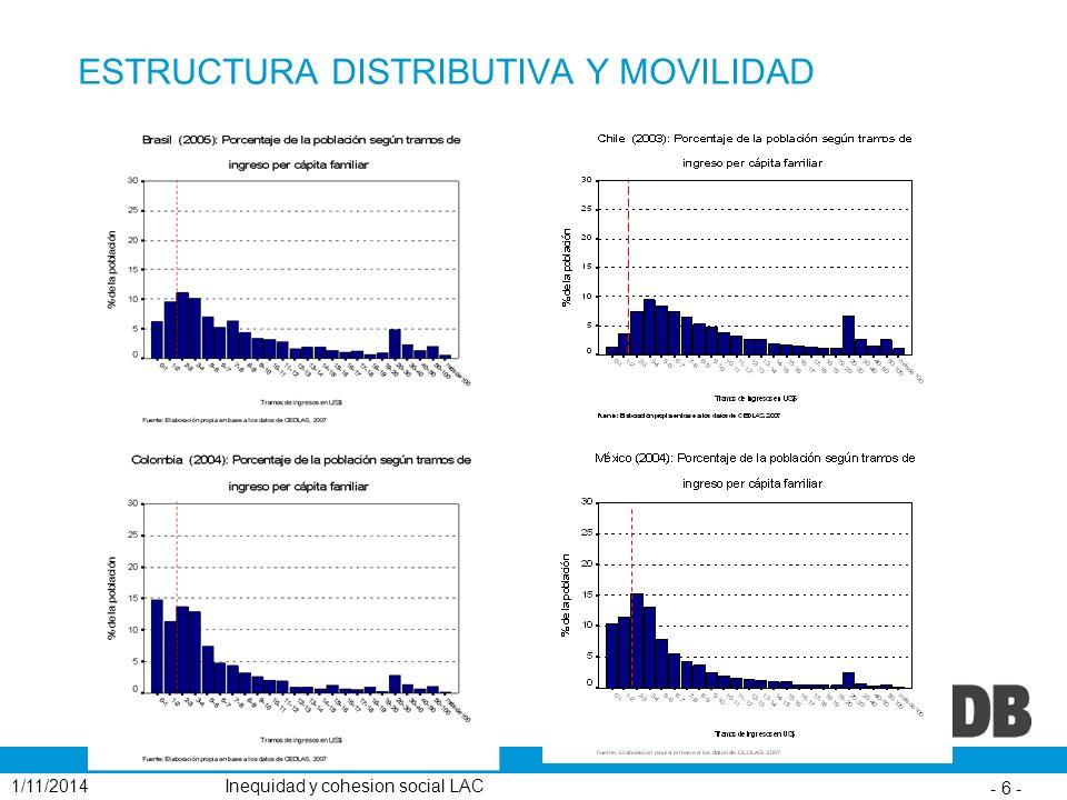 ESTRUCTURA DISTRIBUTIVA Y MOVILIDAD 1/11/2014 - 6 - Inequidad y cohesion social LAC