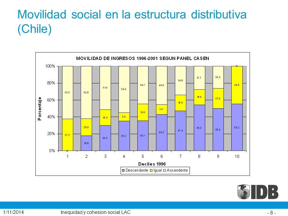 Movilidad social en la estructura distributiva (Chile) 1/11/2014Inequidad y cohesion social LAC - 8 -