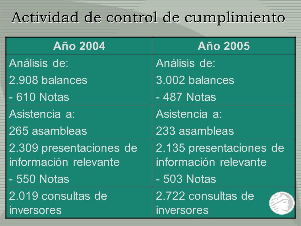 Año 2004Año 2005 Análisis de: 2.908 balances - 610 Notas Análisis de: 3.002 balances - 487 Notas Asistencia a: 265 asambleas Asistencia a: 233 asamble