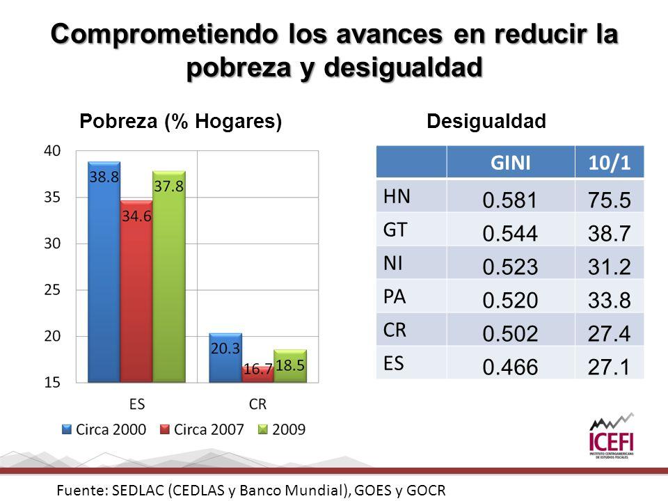 Comprometiendo los avances en reducir la pobreza y desigualdad Pobreza (% Hogares)Desigualdad GINI10/1 HN 0.58175.5 GT 0.54438.7 NI 0.52331.2 PA 0.520