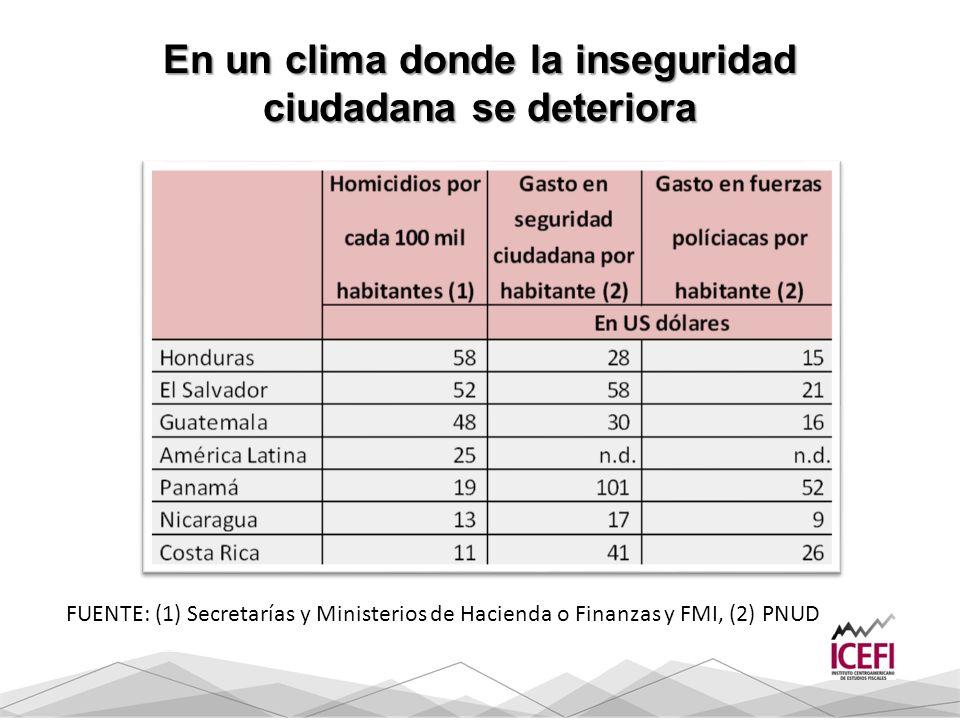 En un clima donde la inseguridad ciudadana se deteriora FUENTE: (1) Secretarías y Ministerios de Hacienda o Finanzas y FMI, (2) PNUD