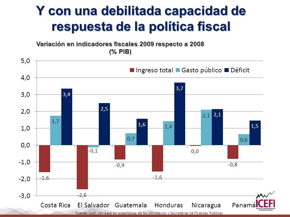 Variación en indicadores fiscales 2009 respecto a 2008 (% PIB) Y con una debilitada capacidad de respuesta de la política fiscal Fuente: Icefi, con ba