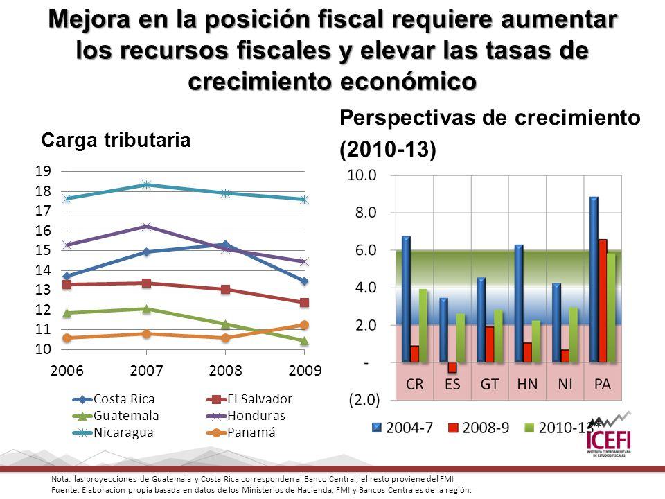 Mejora en la posición fiscal requiere aumentar los recursos fiscales y elevar las tasas de crecimiento económico Carga tributaria Perspectivas de crec
