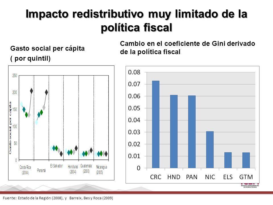 Gasto social per cápita ( por quintil) Fuente: Estado de la Región (2008), y Barreix, Bes y Roca (2009) Impacto redistributivo muy limitado de la polí