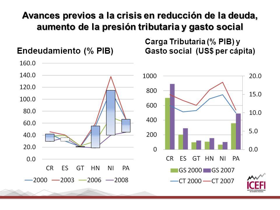 Avances previos a la crisis en reducción de la deuda, aumento de la presión tributaria y gasto social Endeudamiento (% PIB) Carga Tributaria (% PIB) y