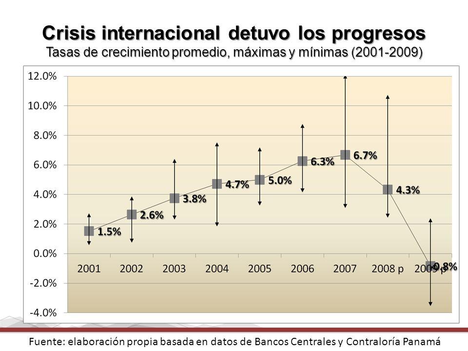 Crisis internacional detuvo los progresos Tasas de crecimiento promedio, máximas y mínimas (2001-2009) Fuente: elaboración propia basada en datos de B