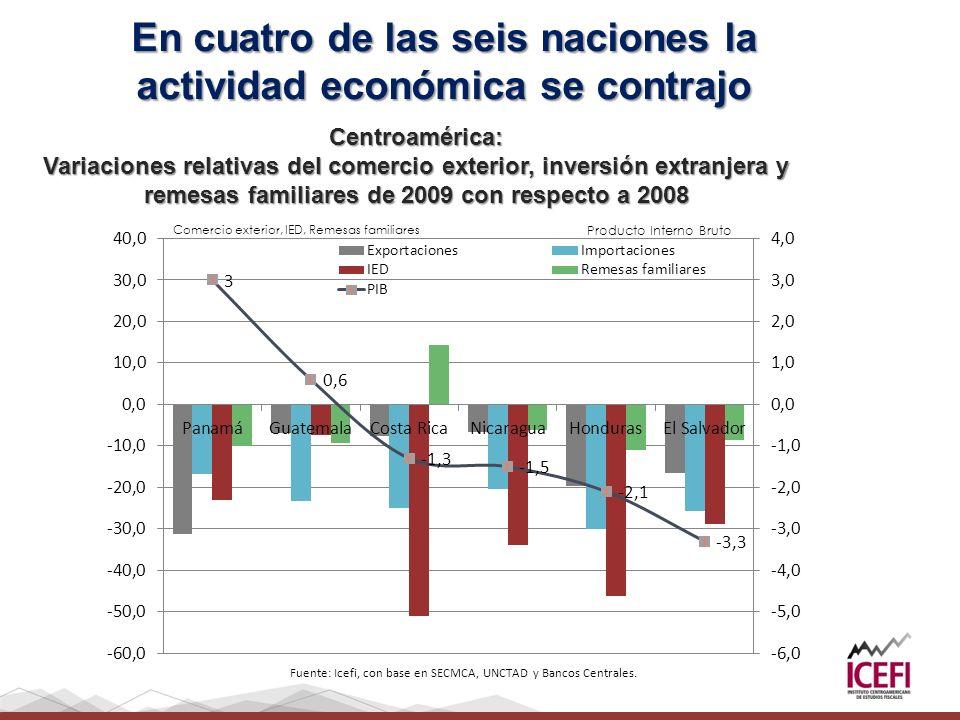 Centroamérica: Variaciones relativas del comercio exterior, inversión extranjera y remesas familiares de 2009 con respecto a 2008 En cuatro de las sei