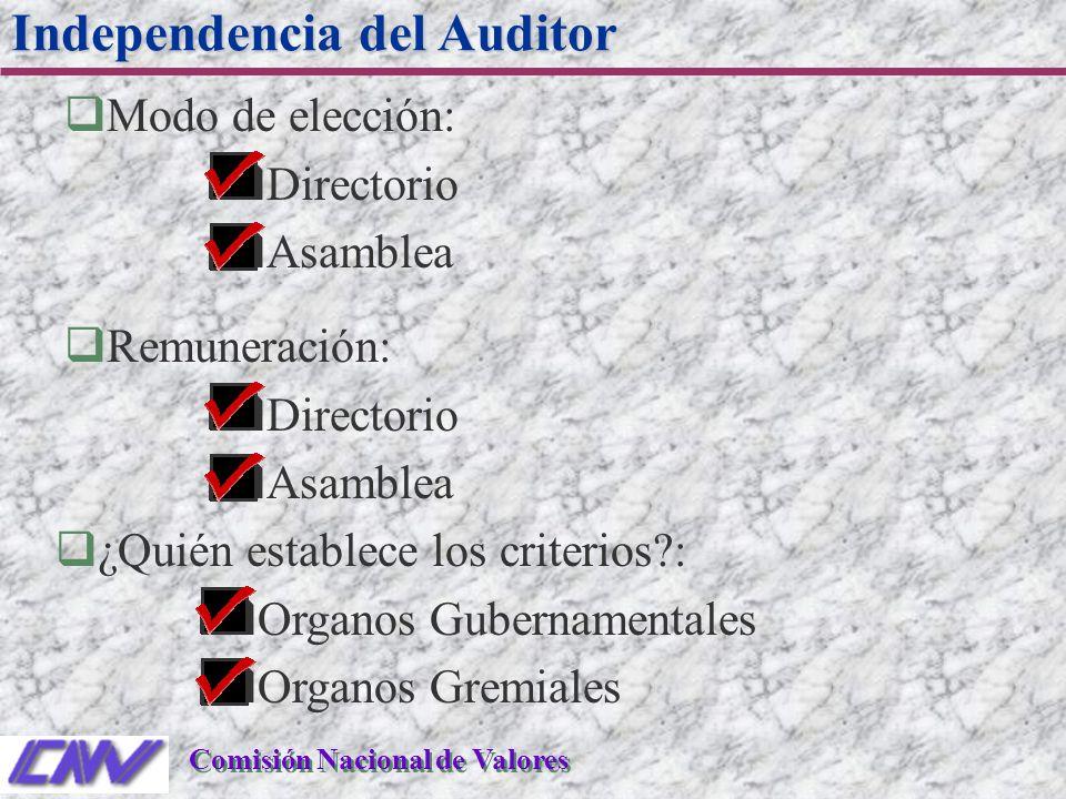 qModo de elección: qDirectorio qAsamblea Independencia del Auditor Comisión Nacional de Valores qRemuneración: qDirectorio qAsamblea q¿Quién establece