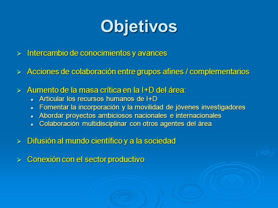Objetivos Intercambio de conocimientos y avances Intercambio de conocimientos y avances Acciones de colaboración entre grupos afines / complementarios