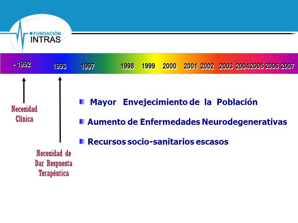 NecesidadClínica Necesidad de Dar Respuesta Terapéutica - 1992 1993 1997 1998 1999 2000 2001 2002 2003 2005 2006 2007 2004 Mayor Envejecimiento de la